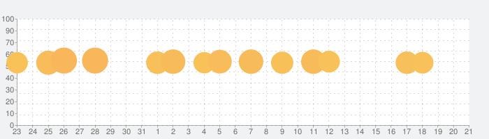 パズにゃんの話題指数グラフ(4月21日(水))