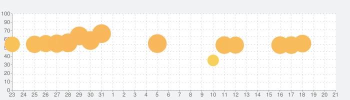 Sky 星を紡ぐ子どもたちの話題指数グラフ(2月21日(金))