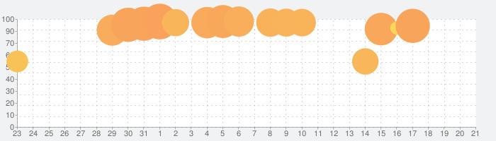 デッドセル - Dead Cellsの話題指数グラフ(4月21日(水))