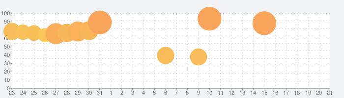 ブレイドエクスロードの話題指数グラフ(2月21日(金))