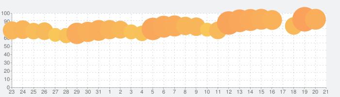 Google 翻訳の話題指数グラフ(4月21日(水))