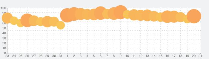 マガポケ - 人気マンガが毎日楽しめるコミックアプリの話題指数グラフ(1月21日(木))