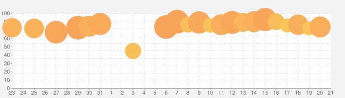 パブロフ簿記3級の話題指数グラフ(9月21日(火))