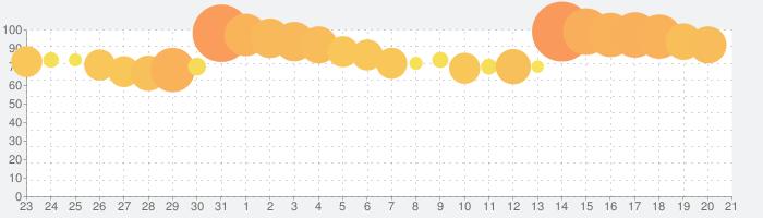 白猫プロジェクトの話題指数グラフ(2月21日(金))