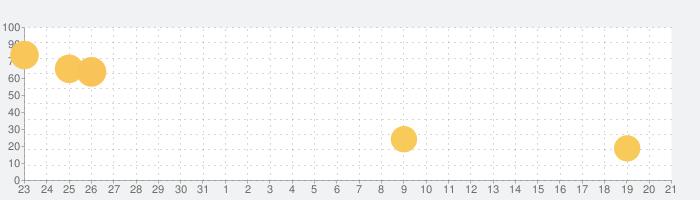 VGAMEの話題指数グラフ(2月21日(金))