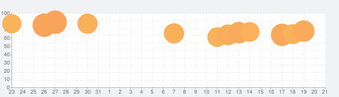 Epson iPrintの話題指数グラフ(1月21日(木))