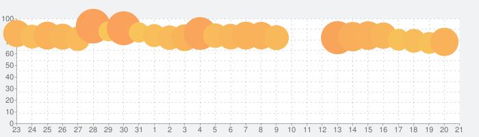 クラシル - レシピ動画で料理がおいしく作れるの話題指数グラフ(9月21日(火))