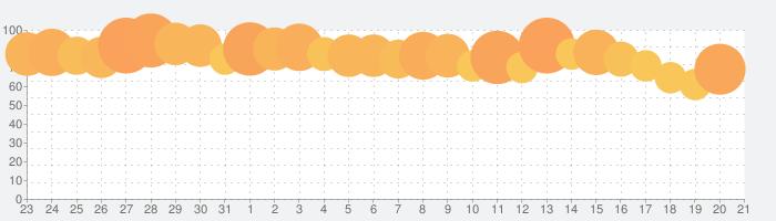 ポケコロ かわいいアバターで楽しむきせかえゲームの話題指数グラフ(1月21日(木))