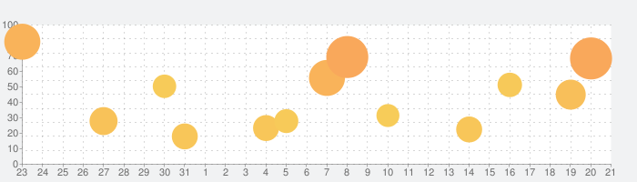 Wa Kingyo - 和金魚 -の話題指数グラフ(2月21日(金))