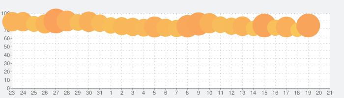 WiFi自動接続アプリ タウンWiFi by GMOの話題指数グラフ(2月21日(金))