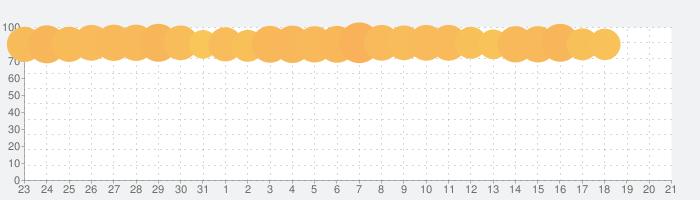 キング・オブ・アバロン: 支配戦争の話題指数グラフ(4月21日(水))