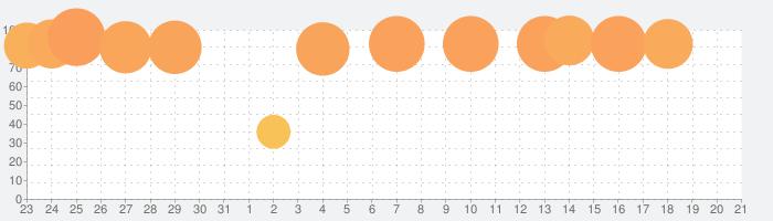 Pixelmatorの話題指数グラフ(9月21日(火))