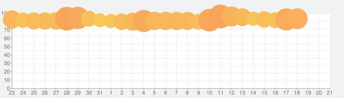 マクドナルドの話題指数グラフ(6月21日(月))