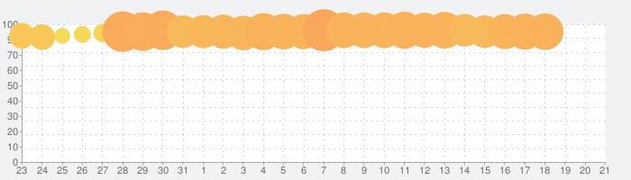 北斗の拳 LEGENDS ReVIVE(レジェンズリバイブ)原作追体験アクションRPG!の話題指数グラフ(4月21日(水))