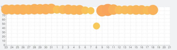 楽天ポイントカード-楽天スーパーポイントが使える!貯まる!の話題指数グラフ(2月21日(金))