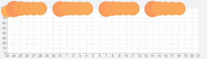 Microsoft Teamsの話題指数グラフ(9月21日(月))