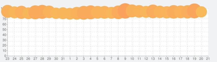 Yahoo! JAPANの話題指数グラフ(4月21日(水))