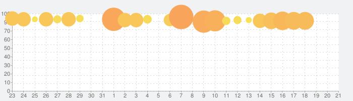 麻雀 闘龍 - 初心者から楽しめる無料麻雀ゲームの話題指数グラフ(2月21日(金))