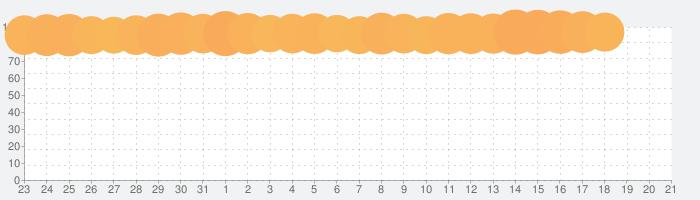 Pokekara-本格採点カラオケアプリの話題指数グラフ(4月21日(水))