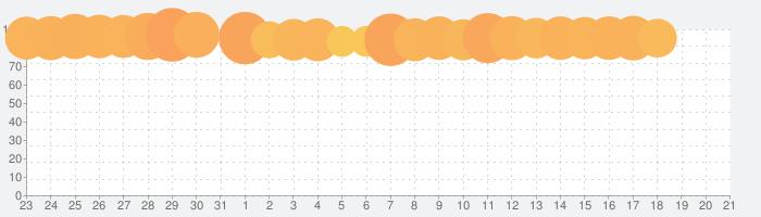 アイアム皇帝の話題指数グラフ(2月21日(金))