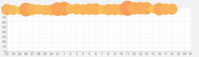 コトダマン ‐ 共闘ことばRPGの話題指数グラフ(4月21日(水))
