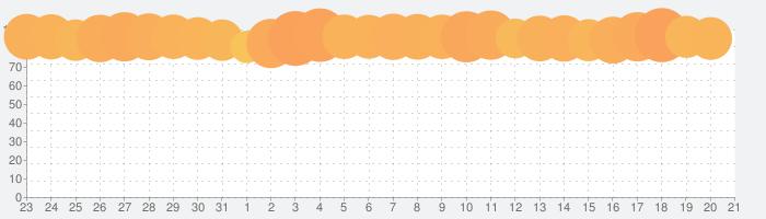 ホームスケイプ (Homescapes)の話題指数グラフ(4月21日(水))