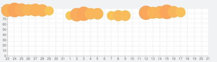 ウェザーニュース  天気・雨雲レーダー・台風の天気予報アプリ 地震情報・災害情報つきの話題指数グラフ(4月21日(水))
