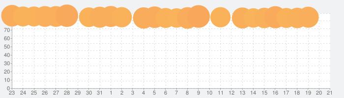 YouTube Kidsの話題指数グラフ(2月21日(金))