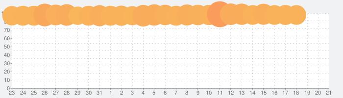 ドラゴンクエストVIII 空と海と大地と呪われし姫君の話題指数グラフ(4月21日(水))