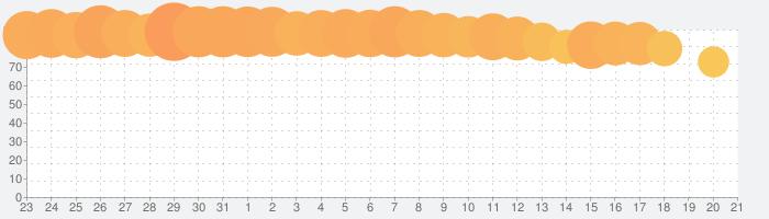 Woodturning 3Dの話題指数グラフ(2月21日(金))