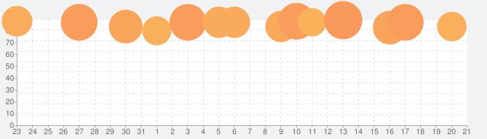 TRAHAの話題指数グラフ(9月21日(月))