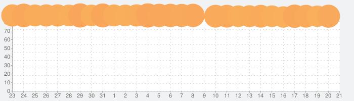 Google マップ -  乗換案内 & グルメの話題指数グラフ(2月21日(金))