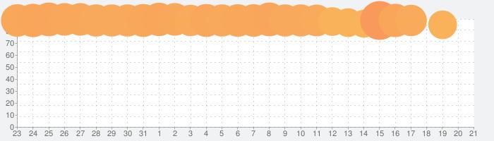 全部押そうの話題指数グラフ(2月21日(金))