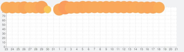 放置少女 〜百花繚乱の萌姫たちの話題指数グラフ(2月21日(金))