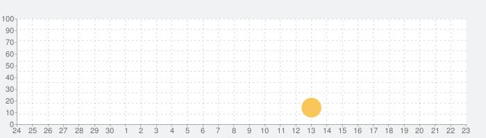 FAR/AIMの話題指数グラフ(10月23日(土))