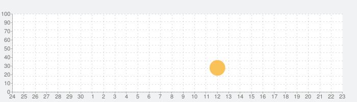 BP Card Counter Proの話題指数グラフ(10月23日(金))
