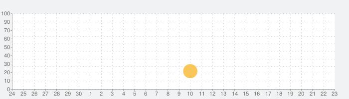 スーパーヒーロー タクシー 車 シミュレーターの話題指数グラフ(10月23日(土))