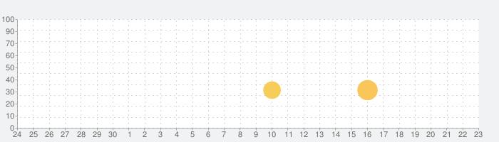 グッドピザ、グレートピザ — クッキングゲームの話題指数グラフ(10月23日(金))