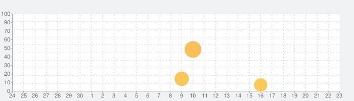 東京中日スポーツ電子版の話題指数グラフ(10月23日(土))