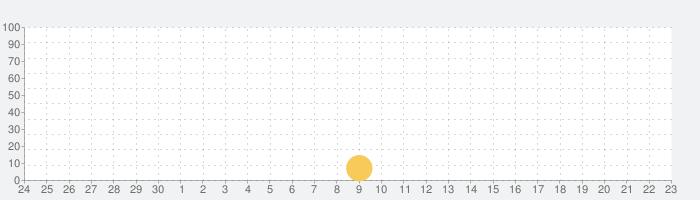 myCANALの話題指数グラフ(10月23日(金))