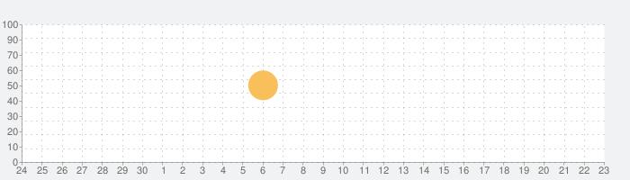 韓国語翻訳辞書 & 拡張キーボードの話題指数グラフ(10月23日(土))