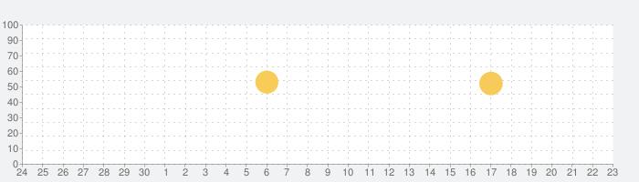adidas Running GPSランニング&ウォーキング距離計測フィットネス記録アプリの話題指数グラフ(10月23日(金))