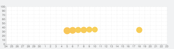 懸賞麻雀の話題指数グラフ(10月23日(金))