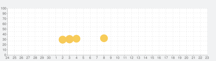 Make It Fly!の話題指数グラフ(7月23日(金))
