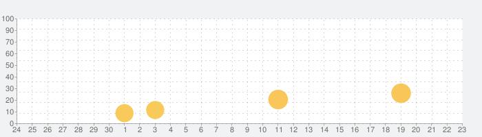 簡単日記 - 広告なし・プライベート日記アプリの話題指数グラフ(10月23日(土))