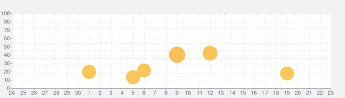 オクレンジャー【安否確認/連絡網】災害時のメッセージ受信の話題指数グラフ(10月23日(金))