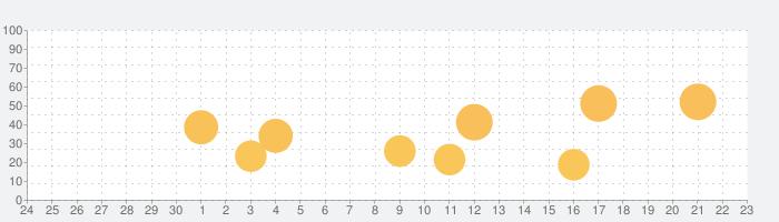 LDOCE (InApp購入版) - ロングマン現代英英辞典の話題指数グラフ(10月23日(金))