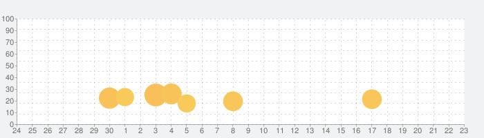 シンプルノート・シンプルで使いやすいノートアプリの話題指数グラフ(7月23日(金))