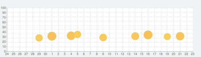 Paint -手書きメモ帳の話題指数グラフ(10月23日(土))