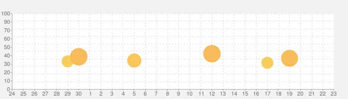 ゴルフクラッシュの話題指数グラフ(10月23日(金))